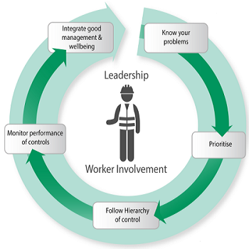 Leadership Worker involvement steps: 1 - Know you problem; 2 - Prioritise; 3 - Follow hierarchy of control; 4 - Monitor performance of controls; 5 - Integrate good management & wellbeing.